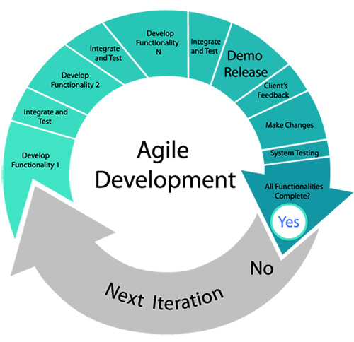 agile project management methodology Head around agile project management someone who is scared to introduce process by stakeholders and users this lets you identify issues and.